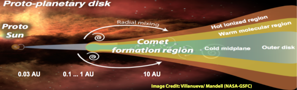 From Qualitative to Quantitative: Exploring the Early Solar System by Connecting Comet Composition and Protoplanetary Disk Models