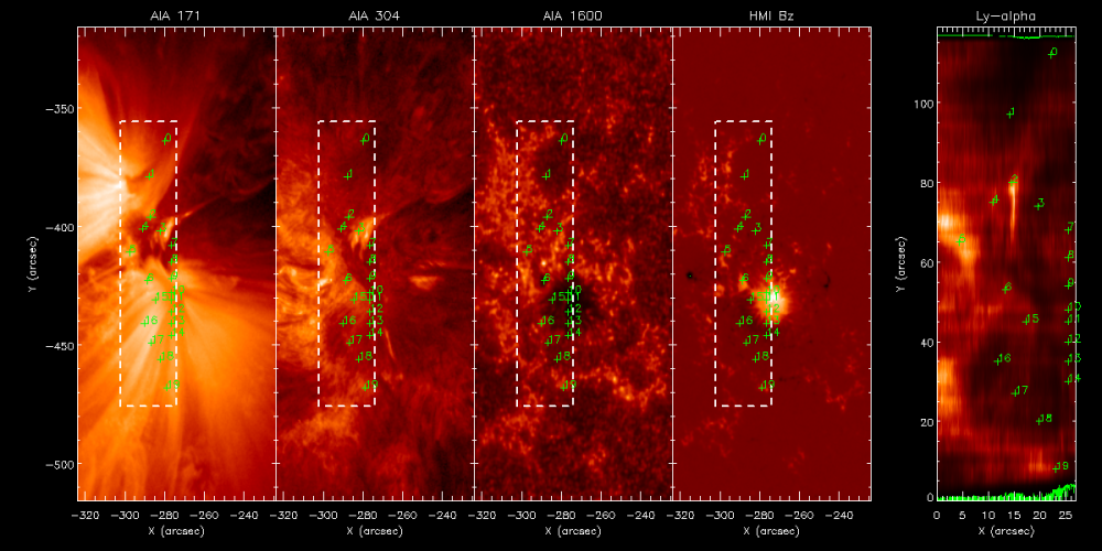 Solar Heliospheric Lyman Alpha Profile Effects (SHAPE)